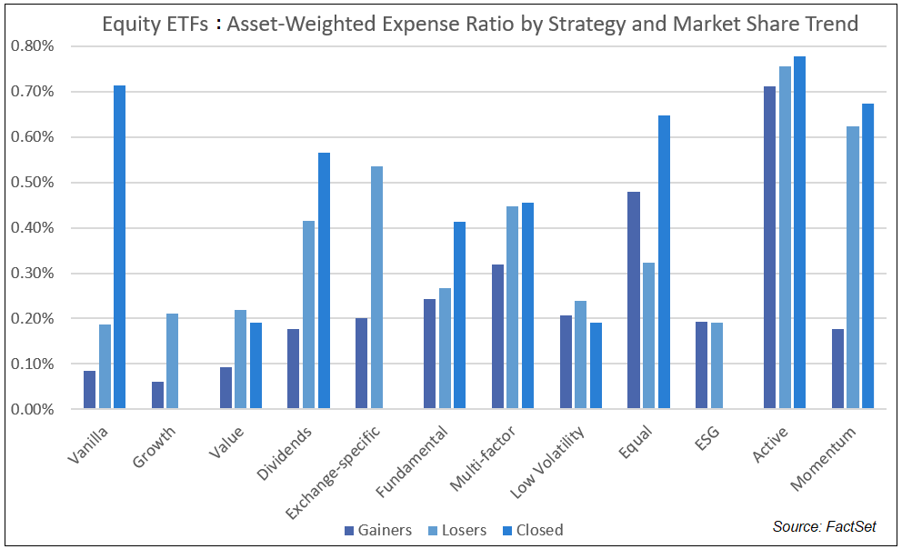 Equity ETFs Asset-Weighted Expense Ratio by Strategy and Market Share Trend