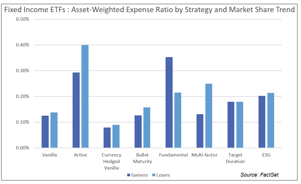 FI ETFs Asset-Weighted Expense Ratio by Strategy and Market Share Trend NEW