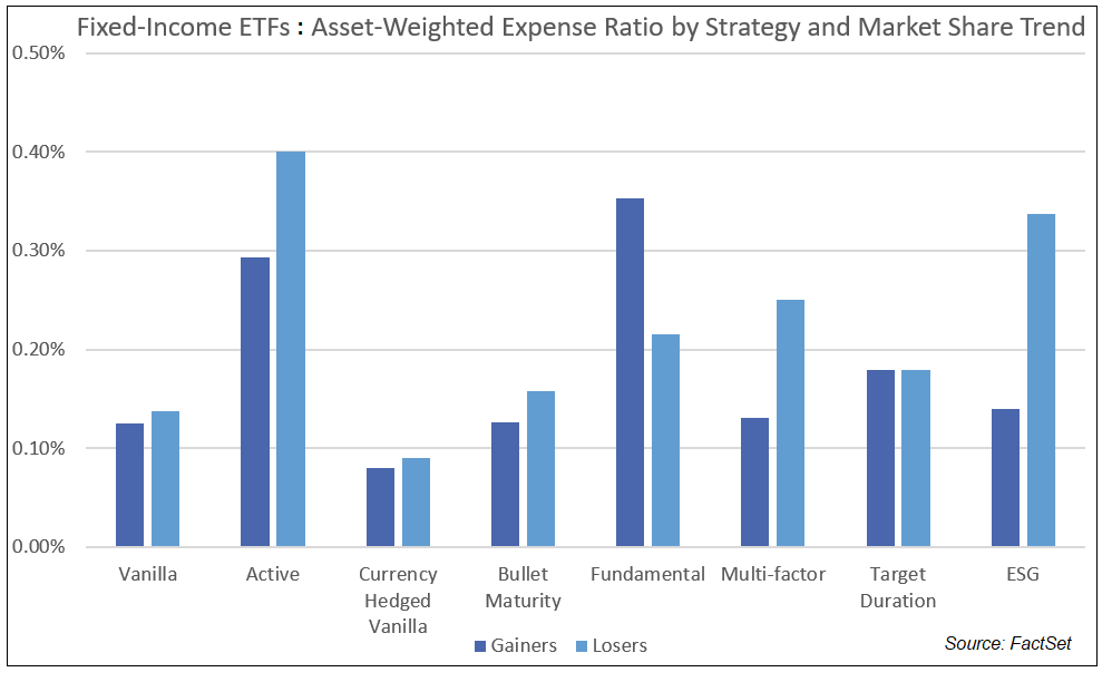 FI ETFs Asset-Weighted Expense Ratio by Strategy and Market Share Trend