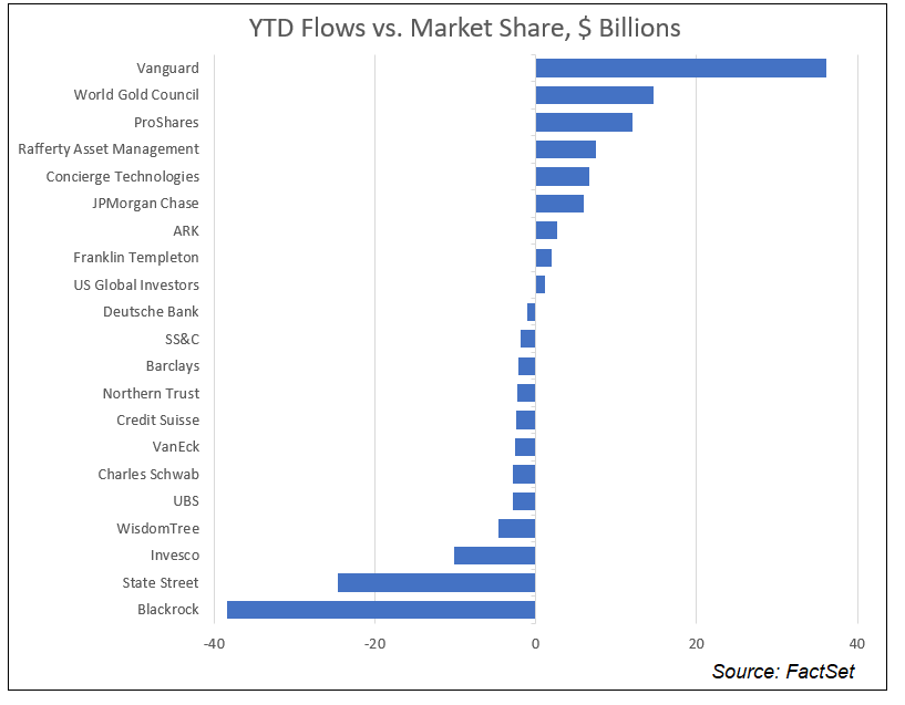 YTD Flows vs Market Share NEW