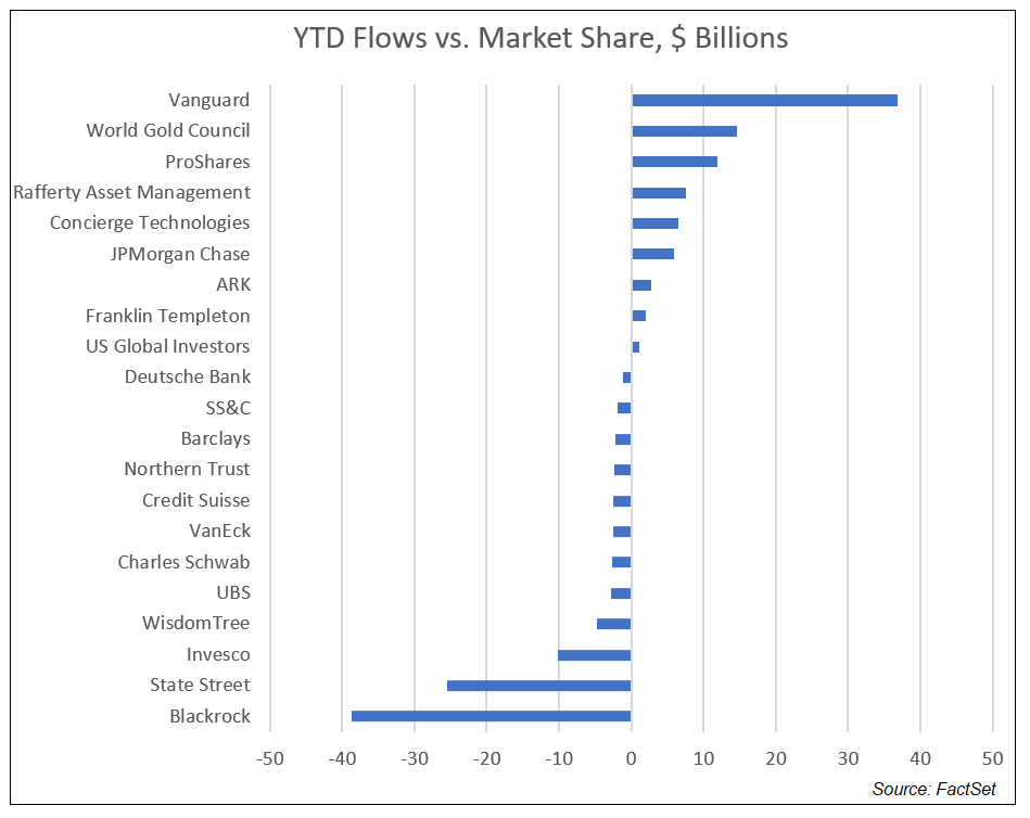 YTD Flows vs Market Share