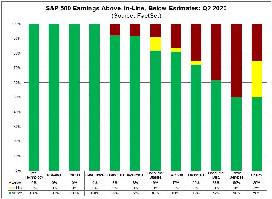 S&P 500 Earnings Above In-Line Below Estimates Q2 2020