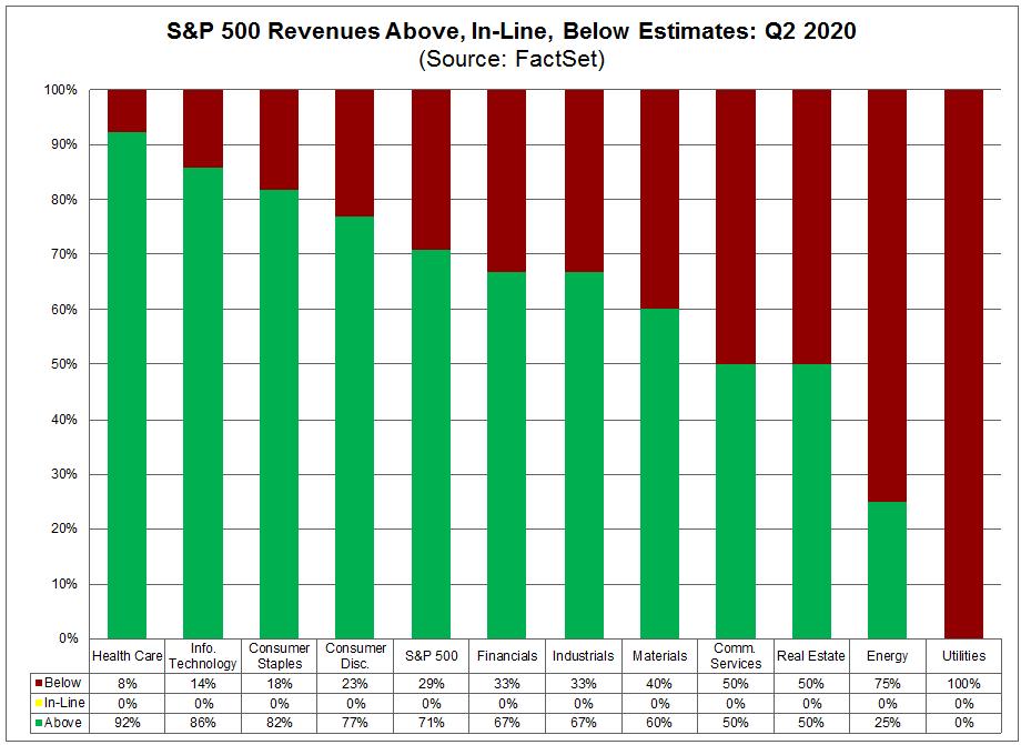 S&P 500 Revenues Above In-Line Below Estimates Q2 2020