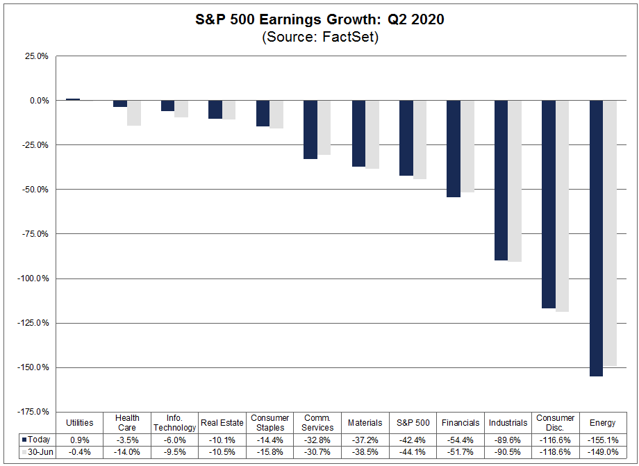 S&P 500 Earnings Growth Q2 2020