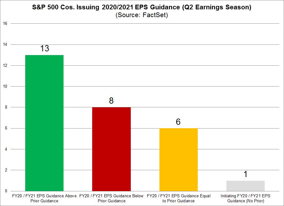 S&P 500 Cos Issuing 2020 2021 Guidance Compared to Prior