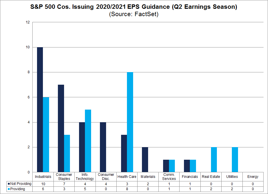 S&P 500 Cos Issuing 2020 2021 Guidance by Sector
