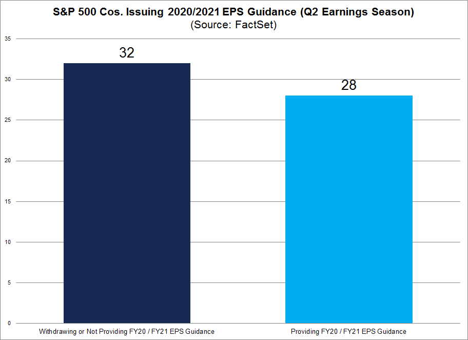 S&P 500 Cos Issuing 2020 2021 Guidance