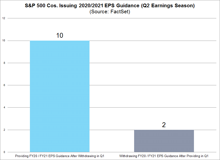 S&P 500 Cos Issuing 2020 2021 Guidance Withdrawn