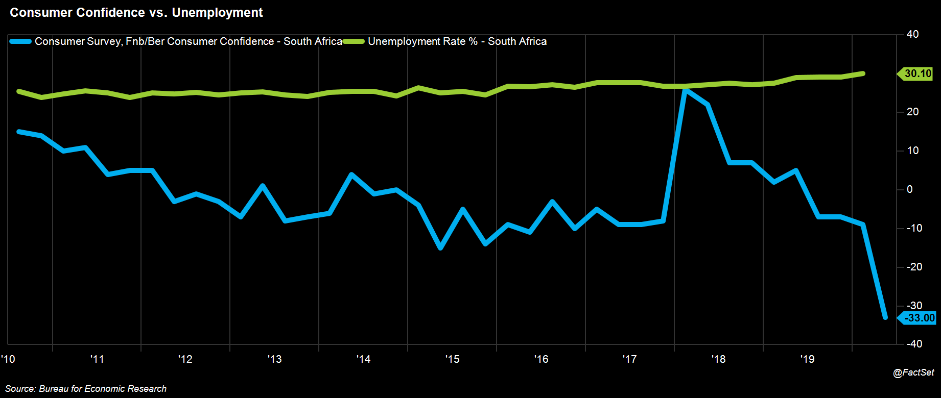 Consumer Confidence vs Unemployment
