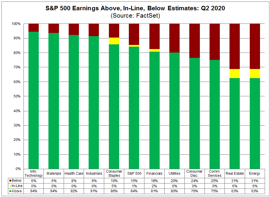 S&P 500 Earnings Above In Line Below Estimates Q2 2020