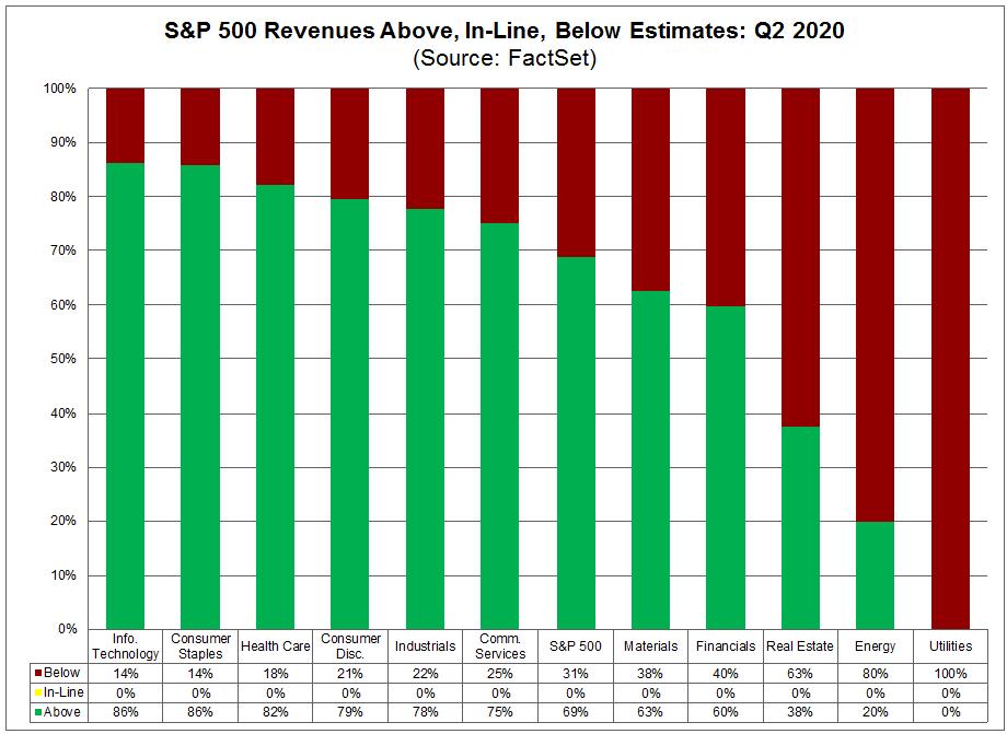 S&P 500 Revenues Above In Line Below Estimates Q2 2020