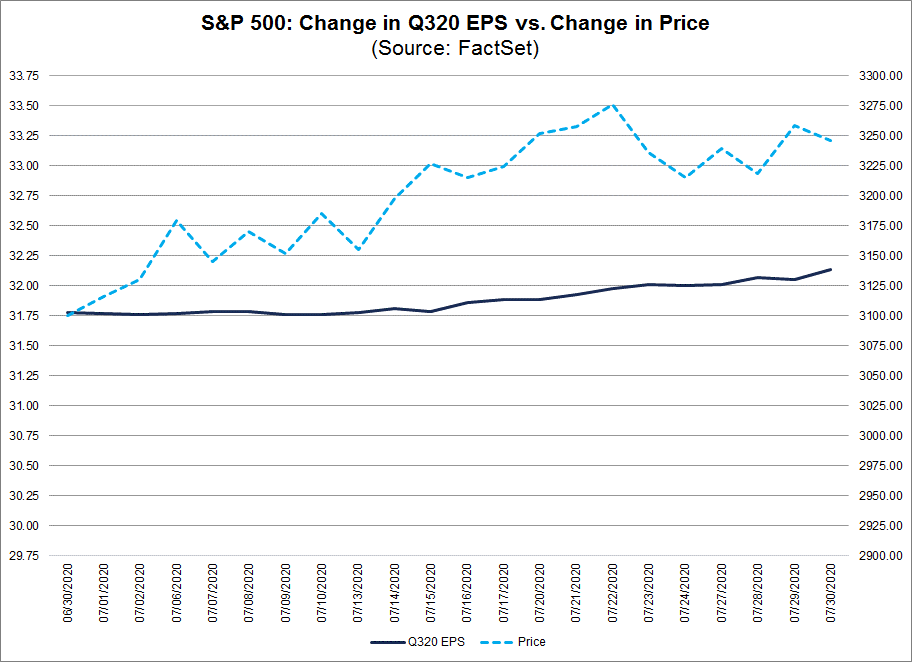 S&P 500 Change in Q320 EPS vs Change in Price