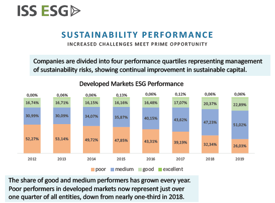 The Evolving Landscape of Corporate Governance and ESG Chart