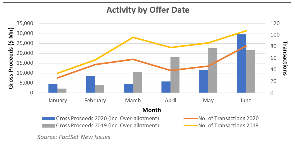 Activity by Offer Date