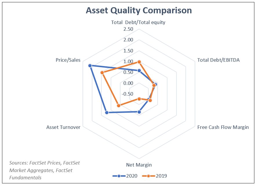 Asset Quality Comparison