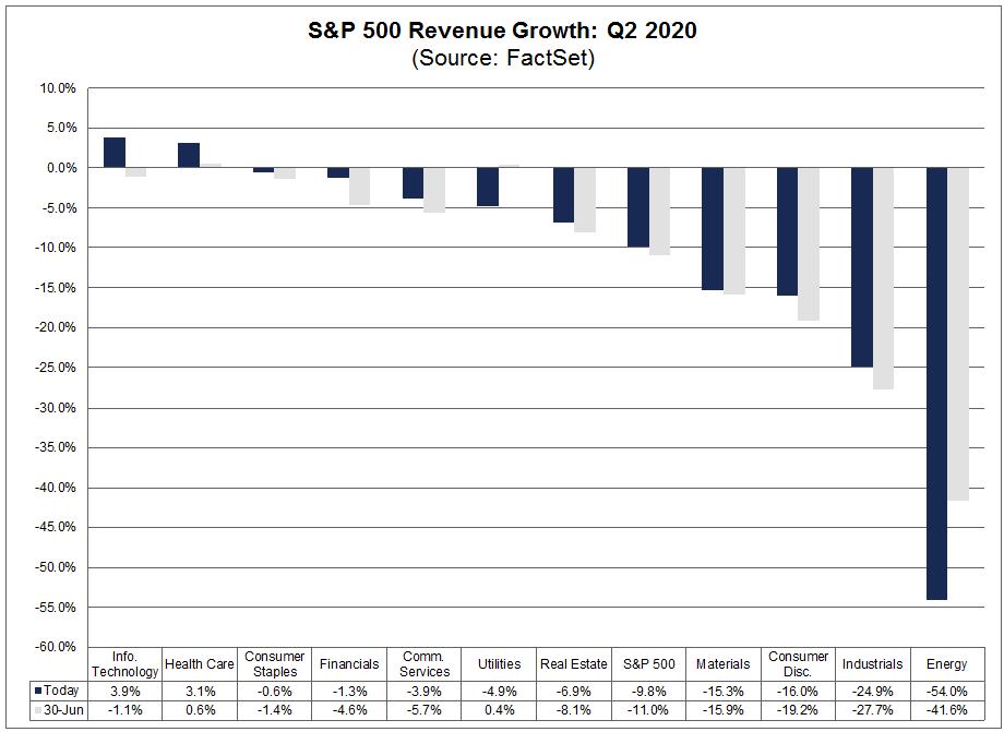 Revenue Growth Q2 2020