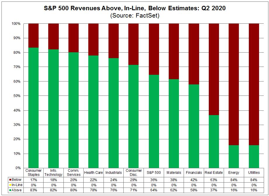 Revenues Below Estimates Q2 2020