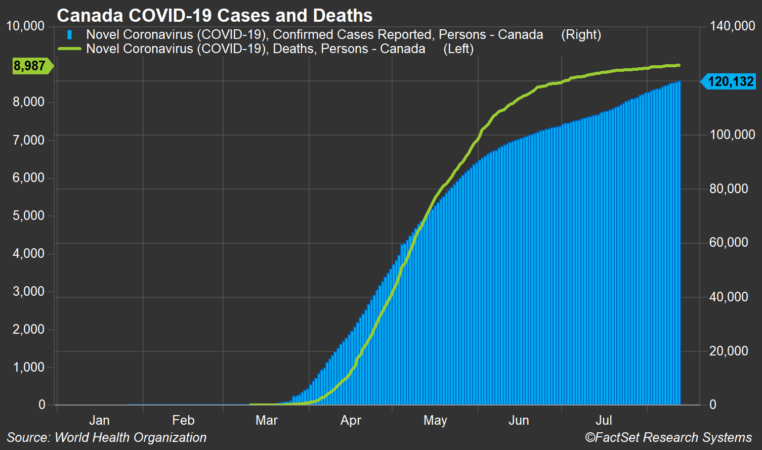 Canada COVID 19 cases and deaths