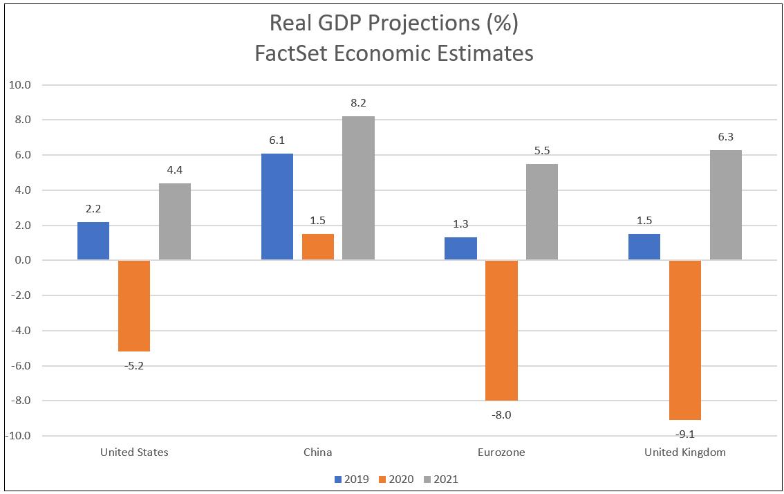 FactSet Economics GDP forecasts