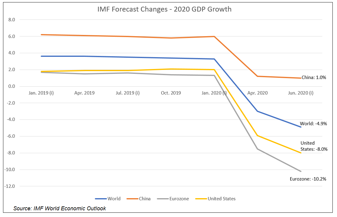 IMF 2020 GDP Forecast Changes