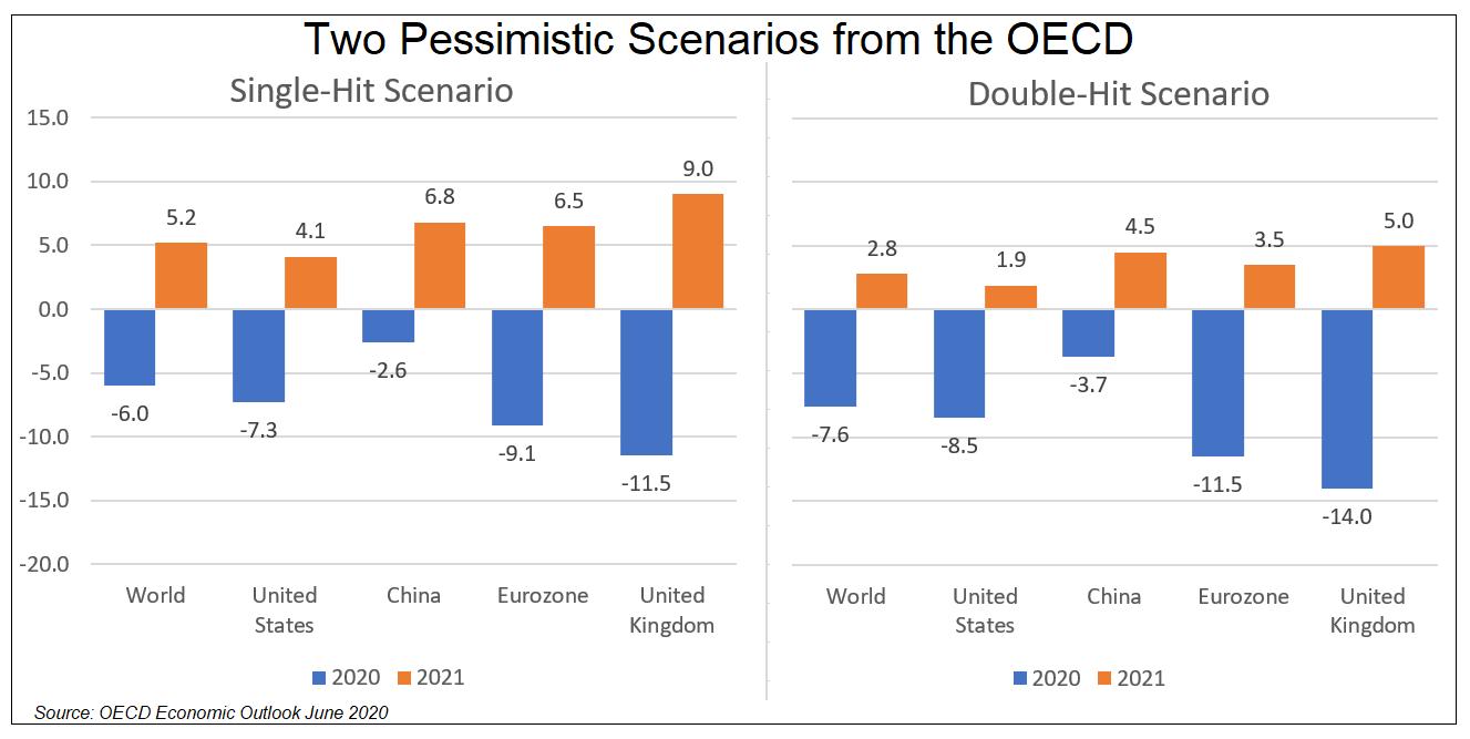 OECD two scenarios