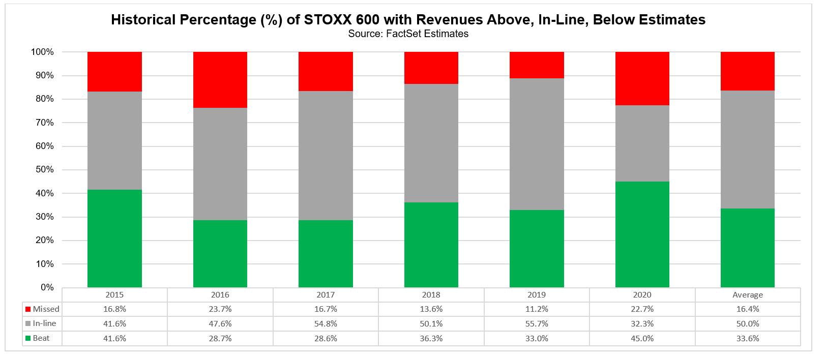 Historical percentage of STOXX 600 cos with revenues above inline below estimates