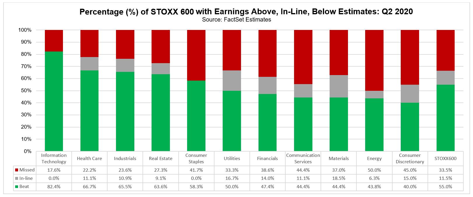 STOXX 600 cos earnings above inline below estimates Q2 2020