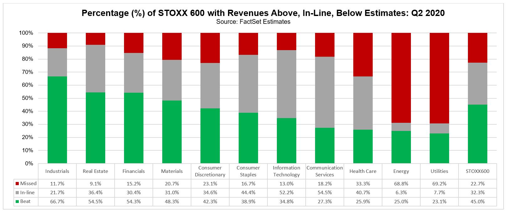 STOXX 600 cos revenues above inline below estimates Q2 2020