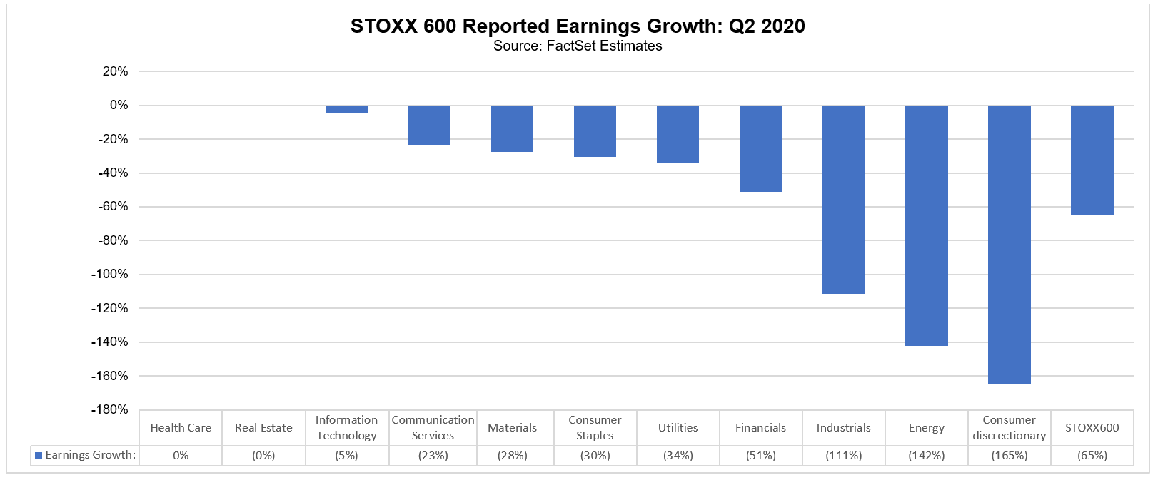 STOXX 600 reported earnings growth Q2 2020