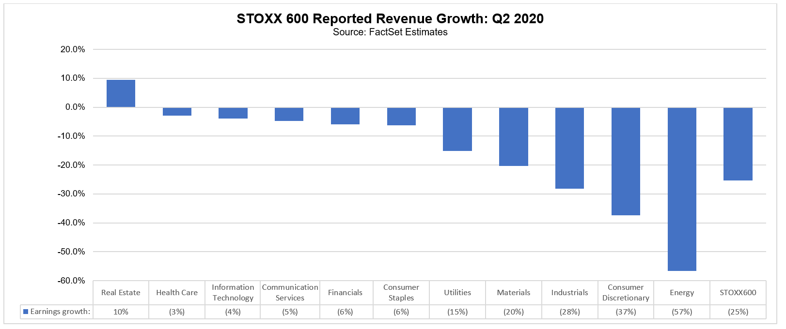 STOXX 600 reported revenue growth Q2 2020