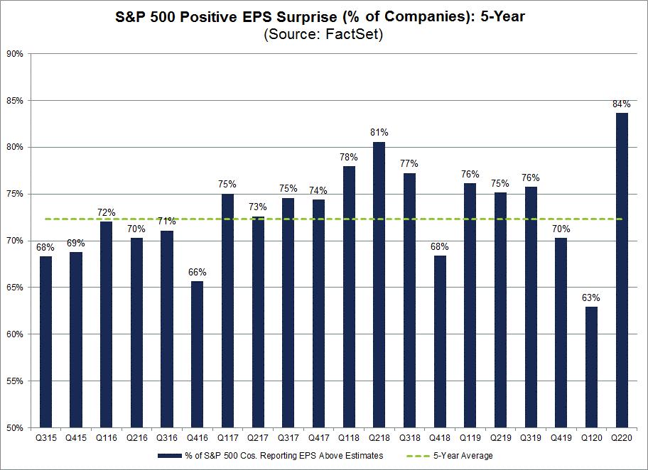 S&P 500 Positive EPS Surprise Five-Year