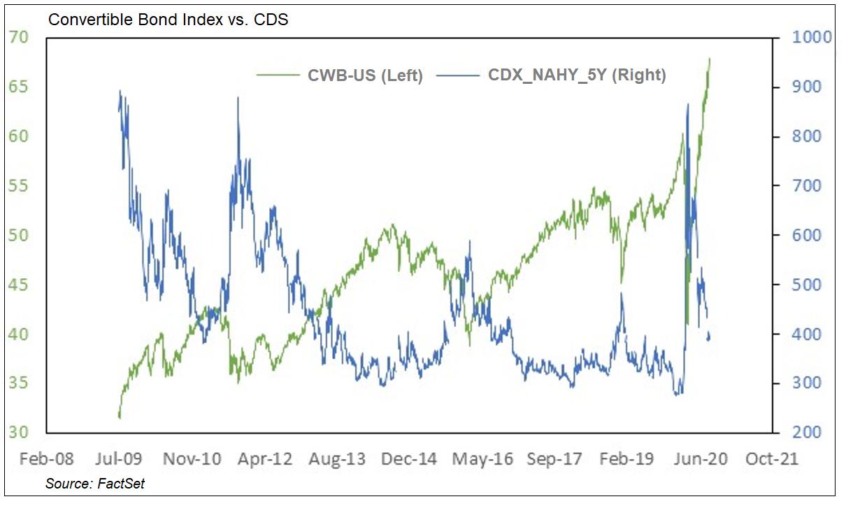 CWB vs CDS index
