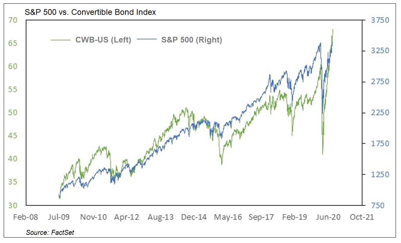 CWB vs S&P 500