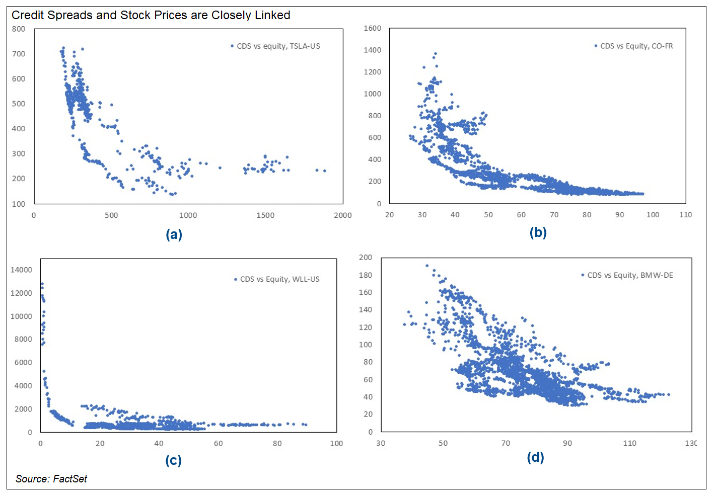Credit Spreads and Stock Prices