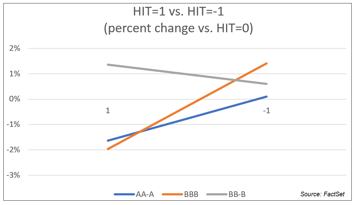 HIT scores by investment grade