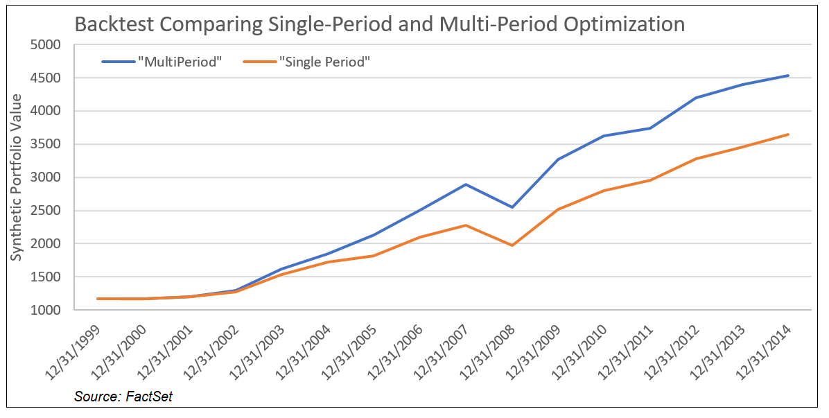 Backtest comparing single period and multi period optimization