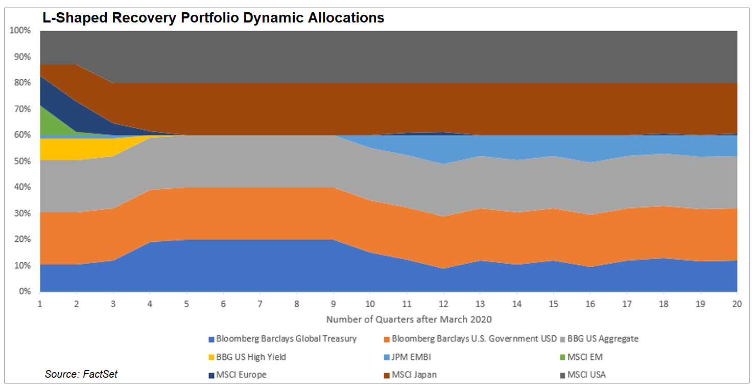 L-shaped recovery portfolio dynamic allocations