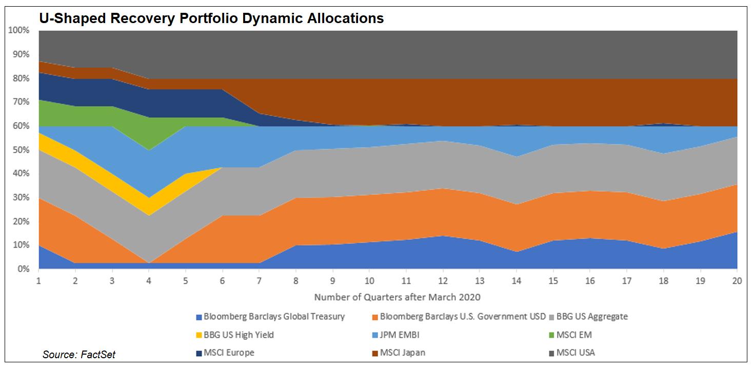 U-shaped recovery portfolio dynamic allocations