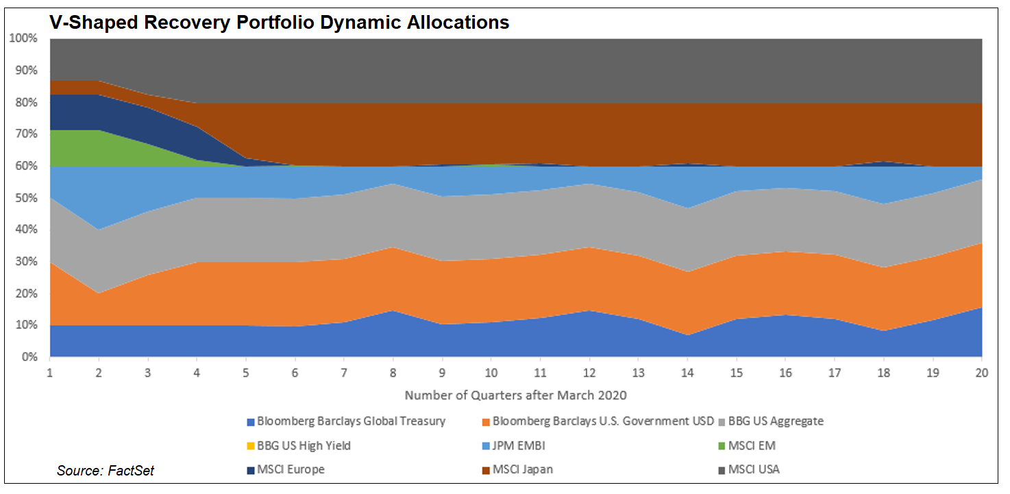 V-shaped recovery portfolio dynamic allocations