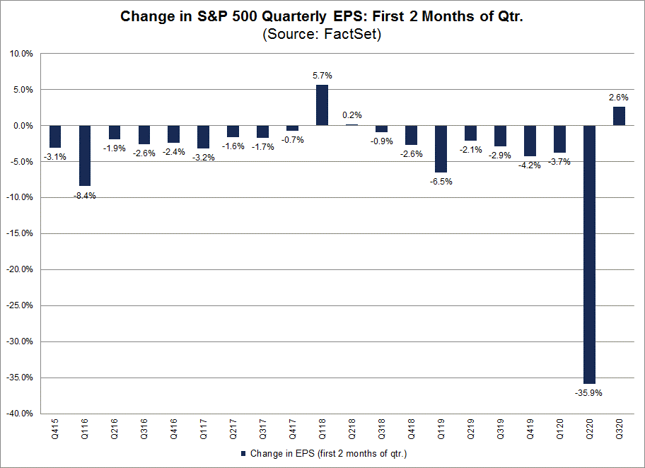 Change in S&P 500 Quarter EPS First Two Months of Quarter
