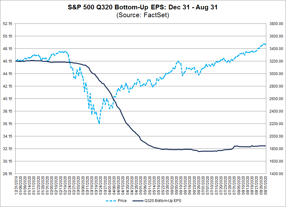 S&P 500 Q320 Bottom Up EPS Dec 31-Aug 31