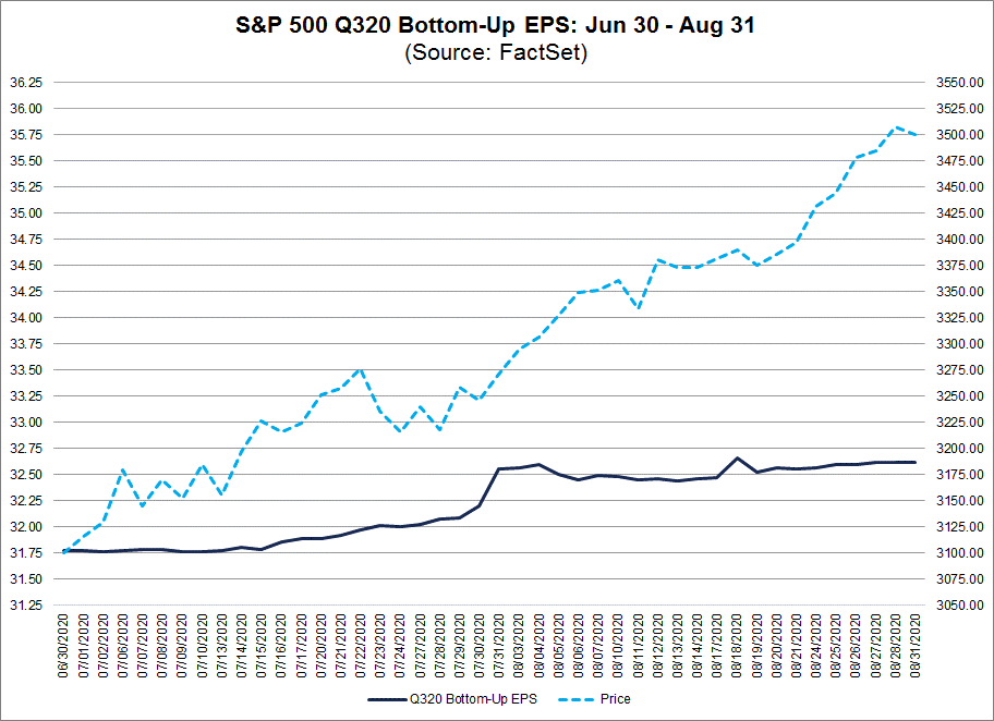 S&P 500 Q320 Bottom Up EPS Jun 30-Aug 31