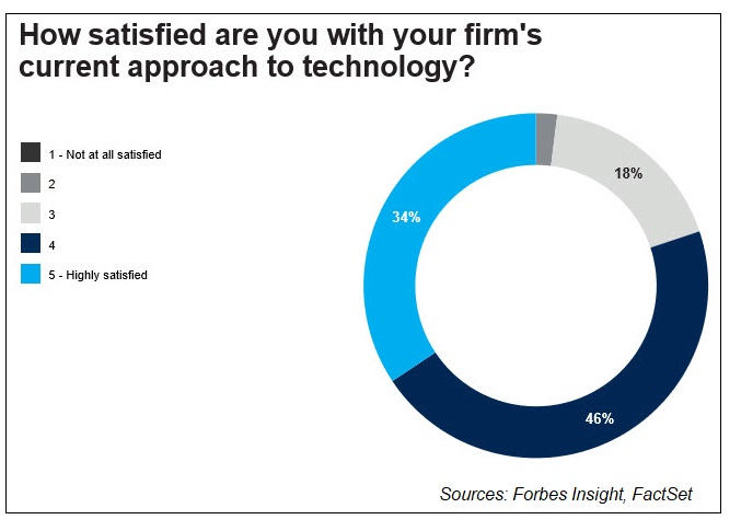 Satisfaction with firms tech stack