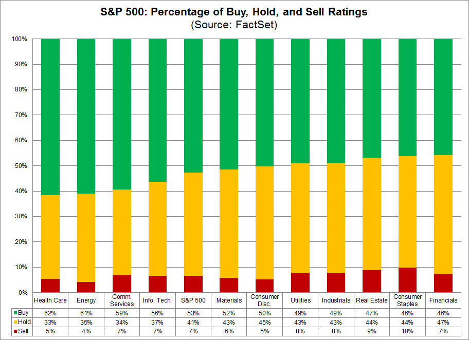 S&P 500 Percentage of Buy Hold Sell Ratings