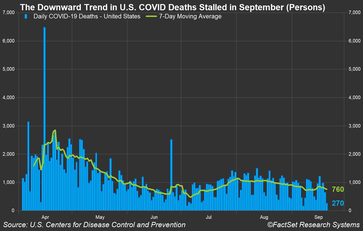 US COVID deaths