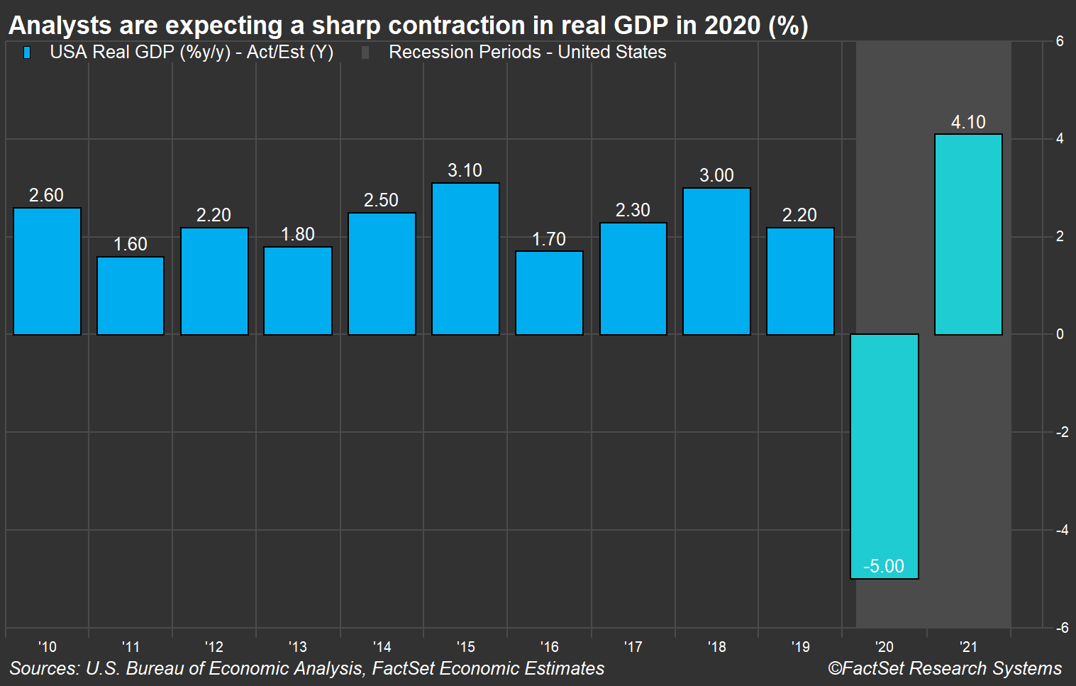 US GDP estimates
