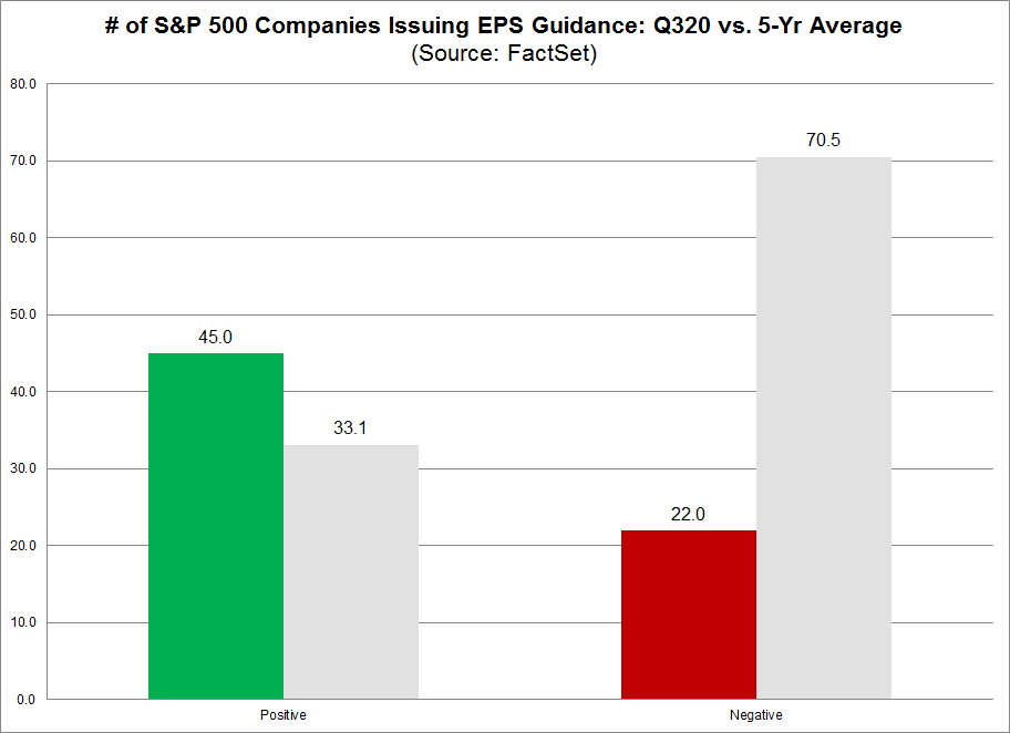 No. of S&P 500 Cos Issuing EPS Guidance Q320 vs 5-yr average NEW