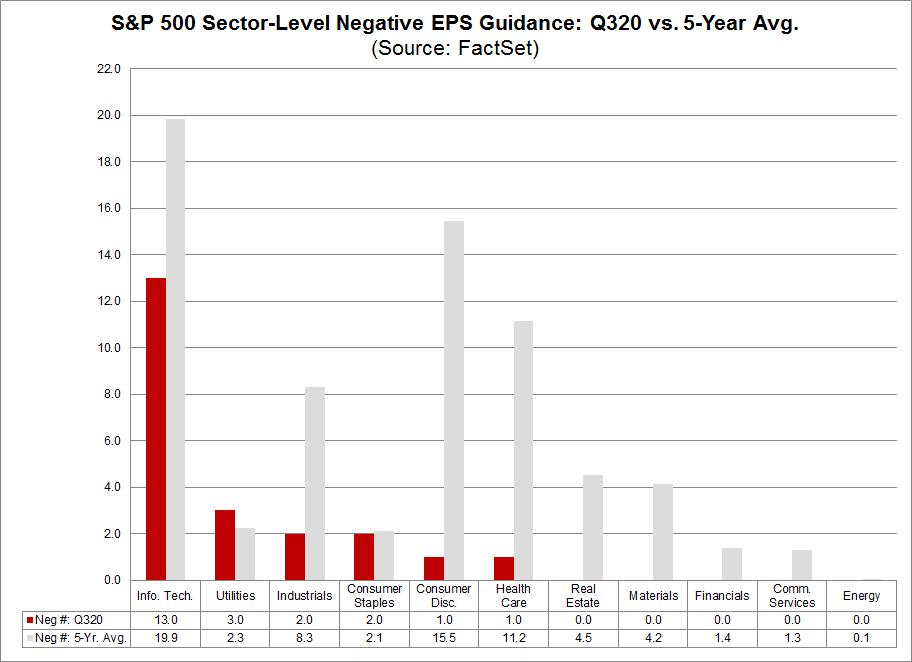 S&P 500 Sector Level Negative EPS Guidance Q320 vs 5-year avg