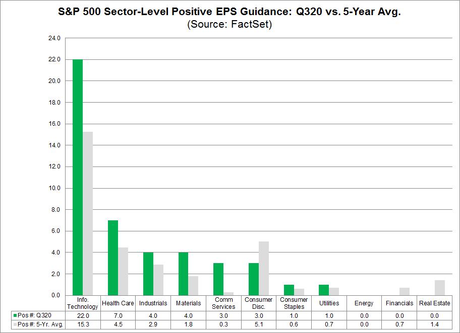 S&P 500 Sector Level Positive EPS Guidance Q320 vs 5-year avg