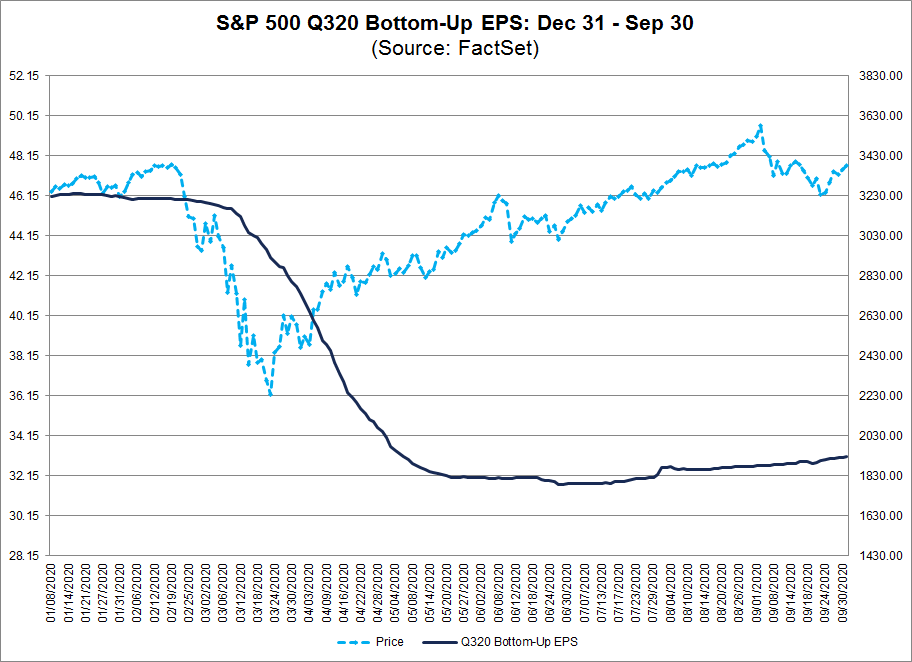 S&P 500 Q320 Bottom Up EPS Dec 31-Sep 30
